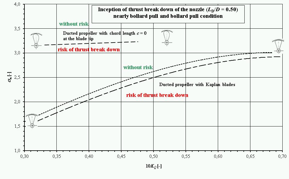 Schlepper_Kavitation_Diagramm