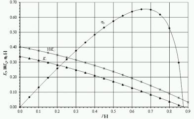 Freifahrt_Diagramm